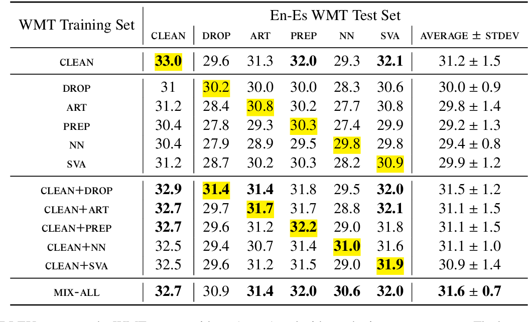 Figure 4 for Neural Machine Translation of Text from Non-Native Speakers
