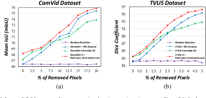 Figure 4 for Efficient Ensemble Model Generation for Uncertainty Estimation with Bayesian Approximation in Segmentation