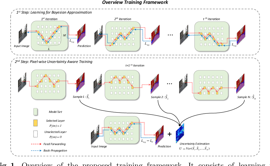 Figure 1 for Efficient Ensemble Model Generation for Uncertainty Estimation with Bayesian Approximation in Segmentation