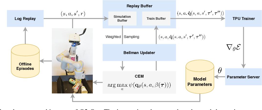 Figure 1 for Quantile QT-Opt for Risk-Aware Vision-Based Robotic Grasping