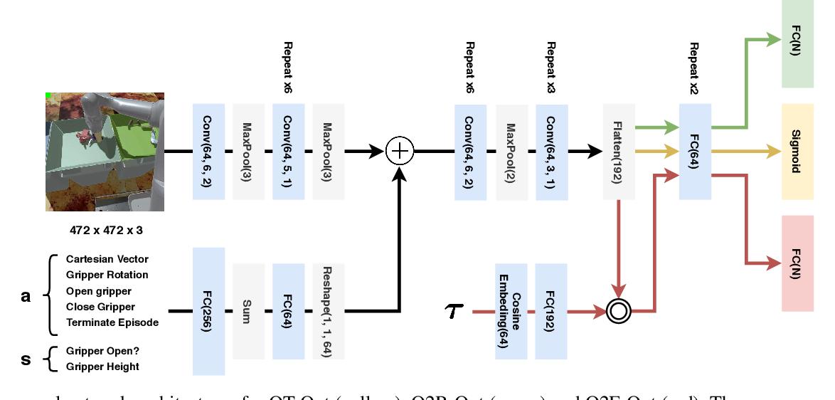 Figure 3 for Quantile QT-Opt for Risk-Aware Vision-Based Robotic Grasping