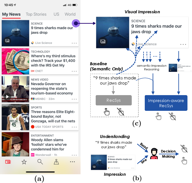 Figure 1 for Why Do We Click: Visual Impression-aware News Recommendation