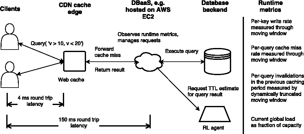 Figure 1 for Learning Runtime Parameters in Computer Systems with Delayed Experience Injection