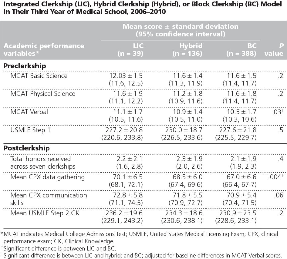 PDF] Outcomes of different clerkship models: longitudinal