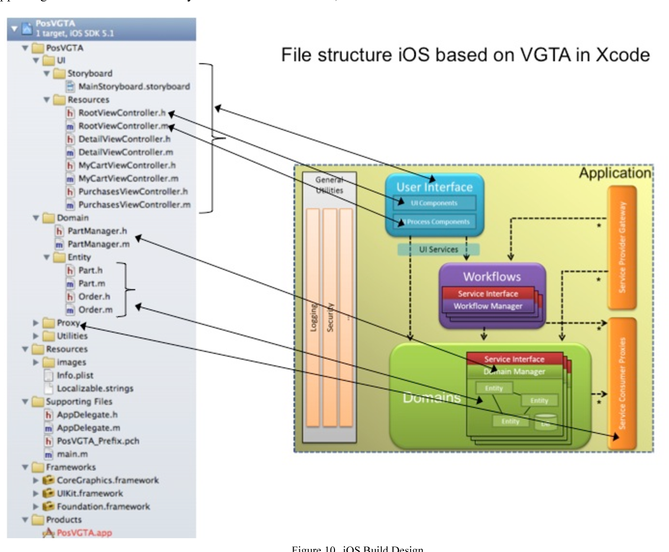 PDF] Mapping Reference Architecture on Third Party Mobile Devices