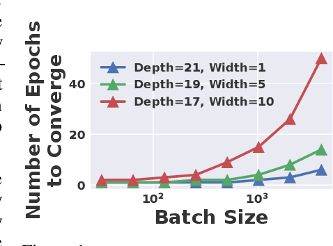 Figure 1 for The Effect of Network Width on the Performance of Large-batch Training