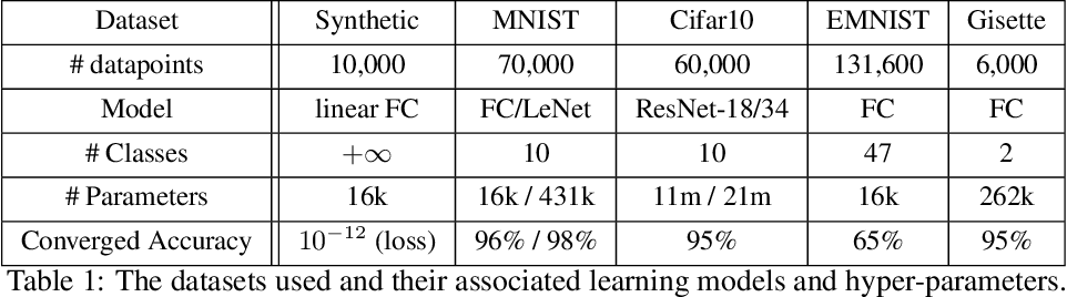 Figure 2 for The Effect of Network Width on the Performance of Large-batch Training