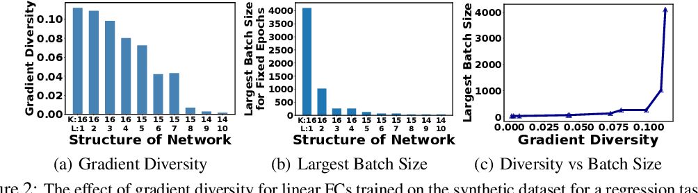 Figure 3 for The Effect of Network Width on the Performance of Large-batch Training