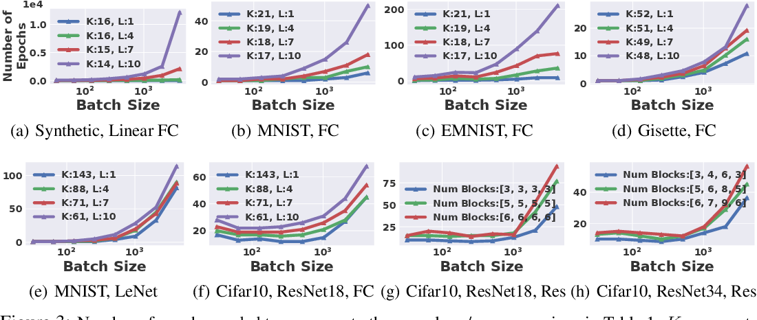 Figure 4 for The Effect of Network Width on the Performance of Large-batch Training