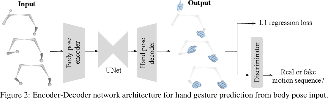 Figure 3 for Body2Hands: Learning to Infer 3D Hands from Conversational Gesture Body Dynamics