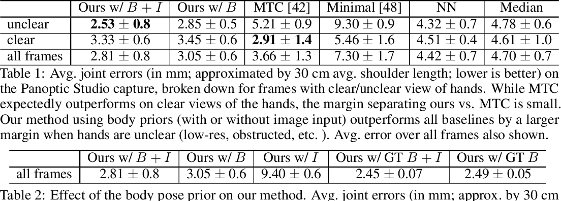 Figure 2 for Body2Hands: Learning to Infer 3D Hands from Conversational Gesture Body Dynamics