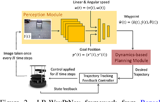 Figure 3 for Generating Robust Supervision for Learning-Based Visual Navigation Using Hamilton-Jacobi Reachability