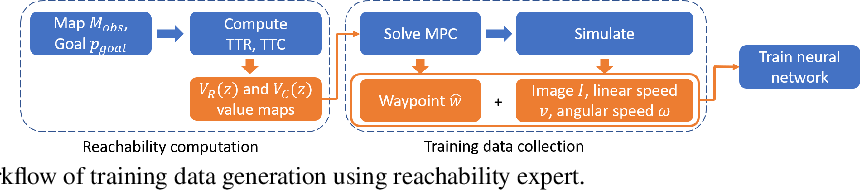 Figure 4 for Generating Robust Supervision for Learning-Based Visual Navigation Using Hamilton-Jacobi Reachability