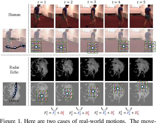 Figure 1 for MotionRNN: A Flexible Model for Video Prediction with Spacetime-Varying Motions