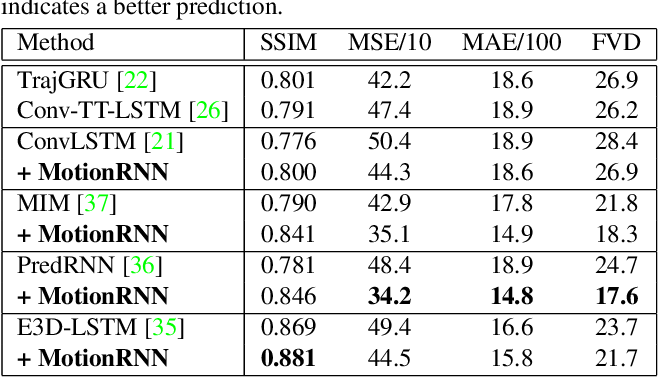 Figure 2 for MotionRNN: A Flexible Model for Video Prediction with Spacetime-Varying Motions
