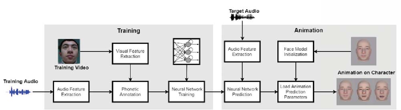 Figure 1 for Audio2Face: Generating Speech/Face Animation from Single Audio with Attention-Based Bidirectional LSTM Networks