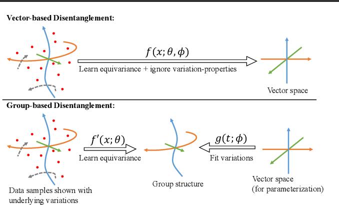 Figure 1 for Commutative Lie Group VAE for Disentanglement Learning