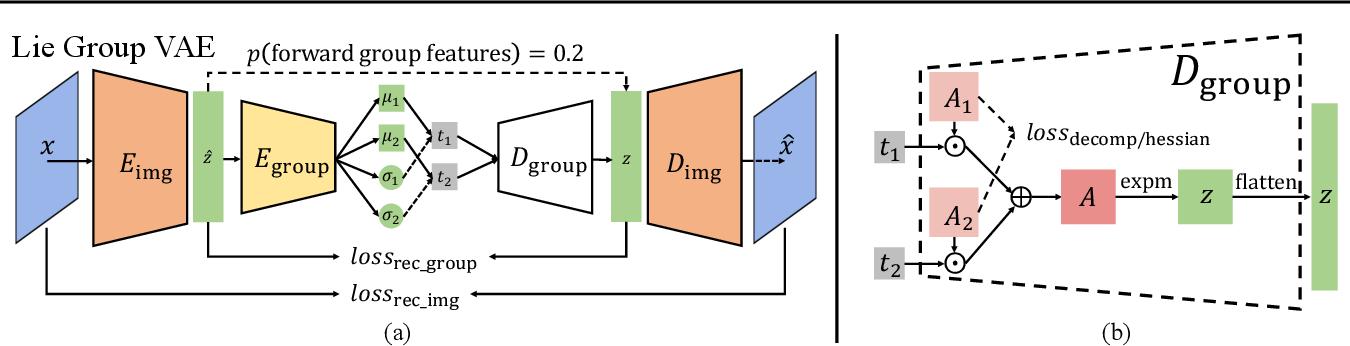 Figure 3 for Commutative Lie Group VAE for Disentanglement Learning