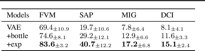 Figure 2 for Commutative Lie Group VAE for Disentanglement Learning