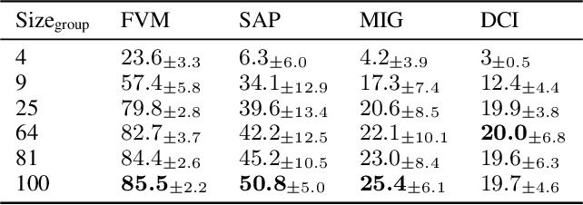 Figure 4 for Commutative Lie Group VAE for Disentanglement Learning