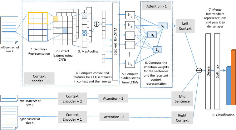 Figure 1 for Attention-based Neural Text Segmentation
