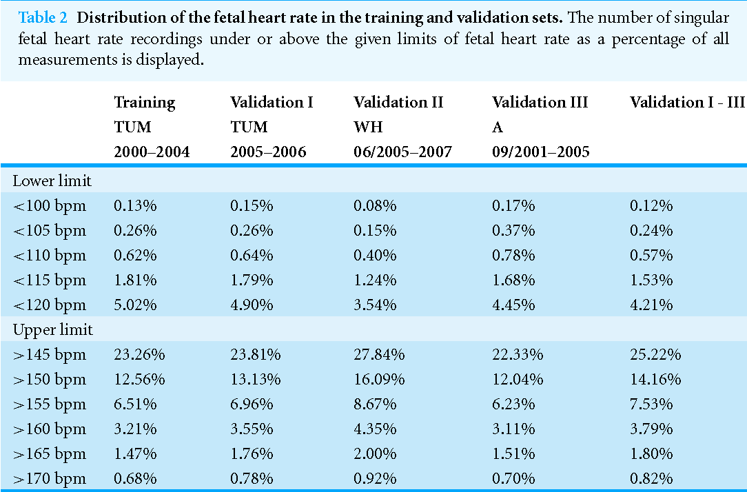 What Is The Normal Fetal Heart Rate Semantic Scholar