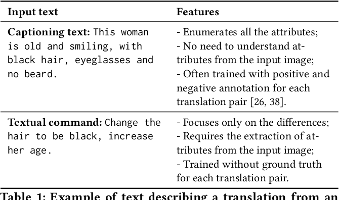 Figure 2 for Describe What to Change: A Text-guided Unsupervised Image-to-Image Translation Approach