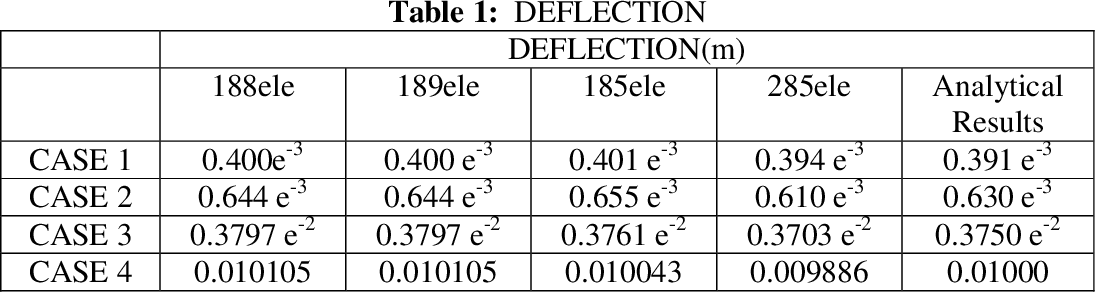 DEFLECTION AND STRESS ANALYSIS OF A BEAM ON DIFFERENT