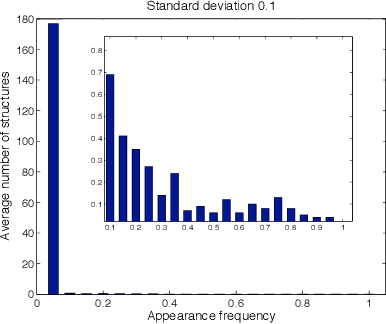 Figure 2 for Maximum Likelihood Estimation for Single Linkage Hierarchical Clustering