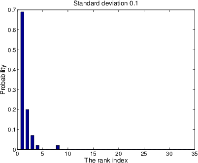 Figure 3 for Maximum Likelihood Estimation for Single Linkage Hierarchical Clustering