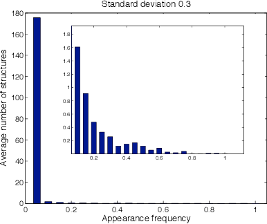 Figure 4 for Maximum Likelihood Estimation for Single Linkage Hierarchical Clustering