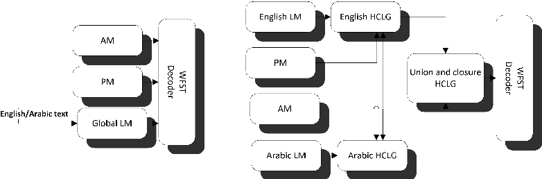 Figure 2 for Arabic Code-Switching Speech Recognition using Monolingual Data