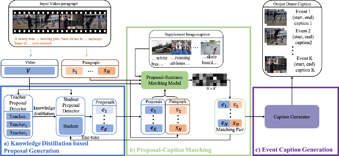 Figure 1 for Weakly Supervised Dense Video Captioning via Jointly Usage of Knowledge Distillation and Cross-modal Matching