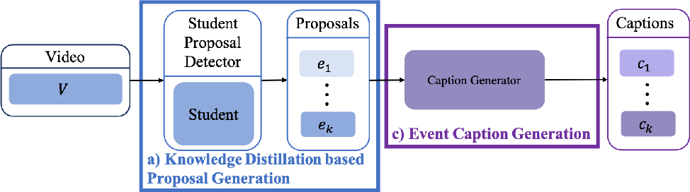 Figure 3 for Weakly Supervised Dense Video Captioning via Jointly Usage of Knowledge Distillation and Cross-modal Matching