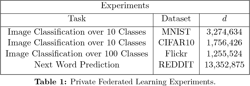 Figure 2 for Protection Against Reconstruction and Its Applications in Private Federated Learning