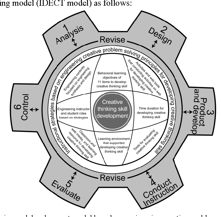 PDF] The Validation of an Instructional Design and