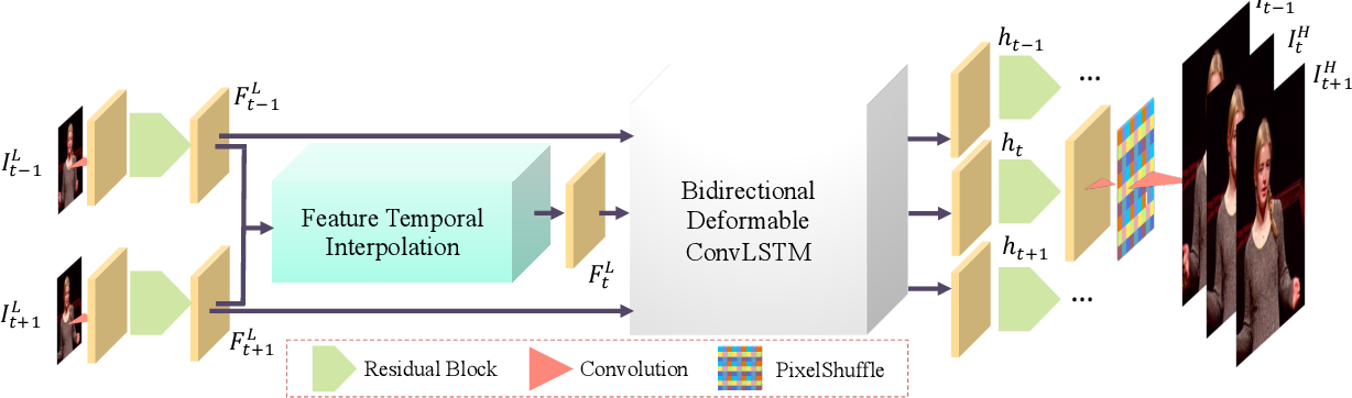 Figure 2 for Zooming Slow-Mo: Fast and Accurate One-Stage Space-Time Video Super-Resolution