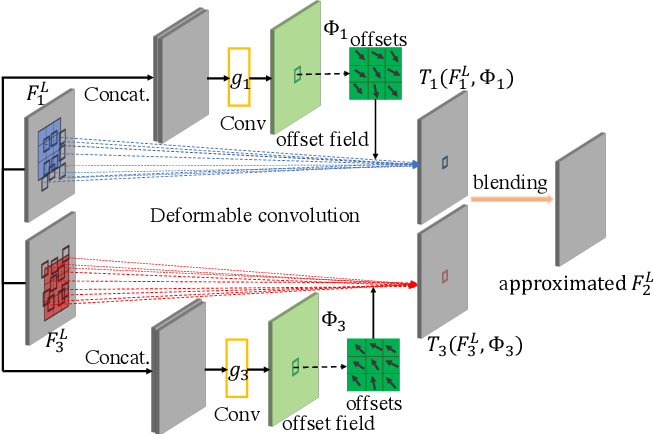 Figure 3 for Zooming Slow-Mo: Fast and Accurate One-Stage Space-Time Video Super-Resolution