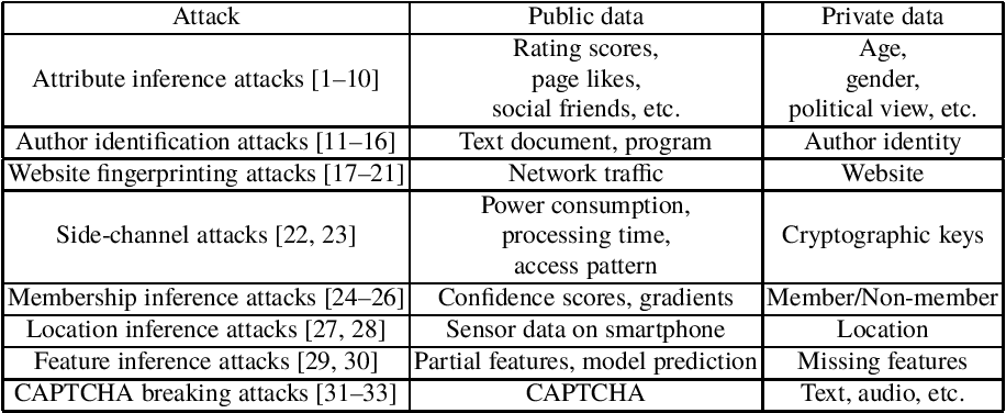 Figure 1 for Defending against Machine Learning based Inference Attacks via Adversarial Examples: Opportunities and Challenges