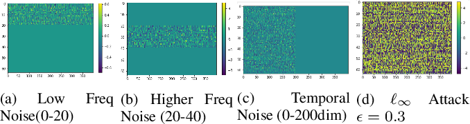 Figure 3 for Audio-Visual Event Recognition through the lens of Adversary