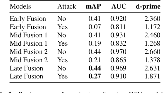 Figure 2 for Audio-Visual Event Recognition through the lens of Adversary