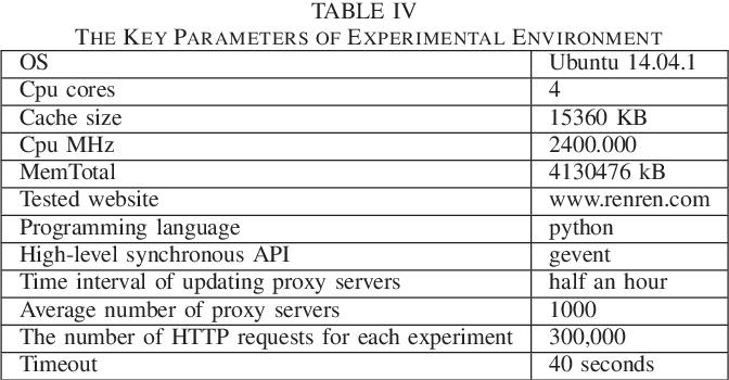 Python Provide Proxy