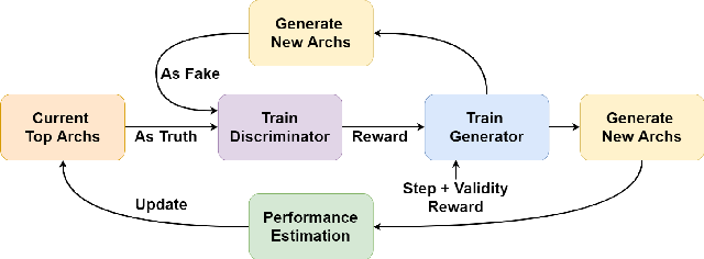 Figure 1 for Generative Adversarial Neural Architecture Search