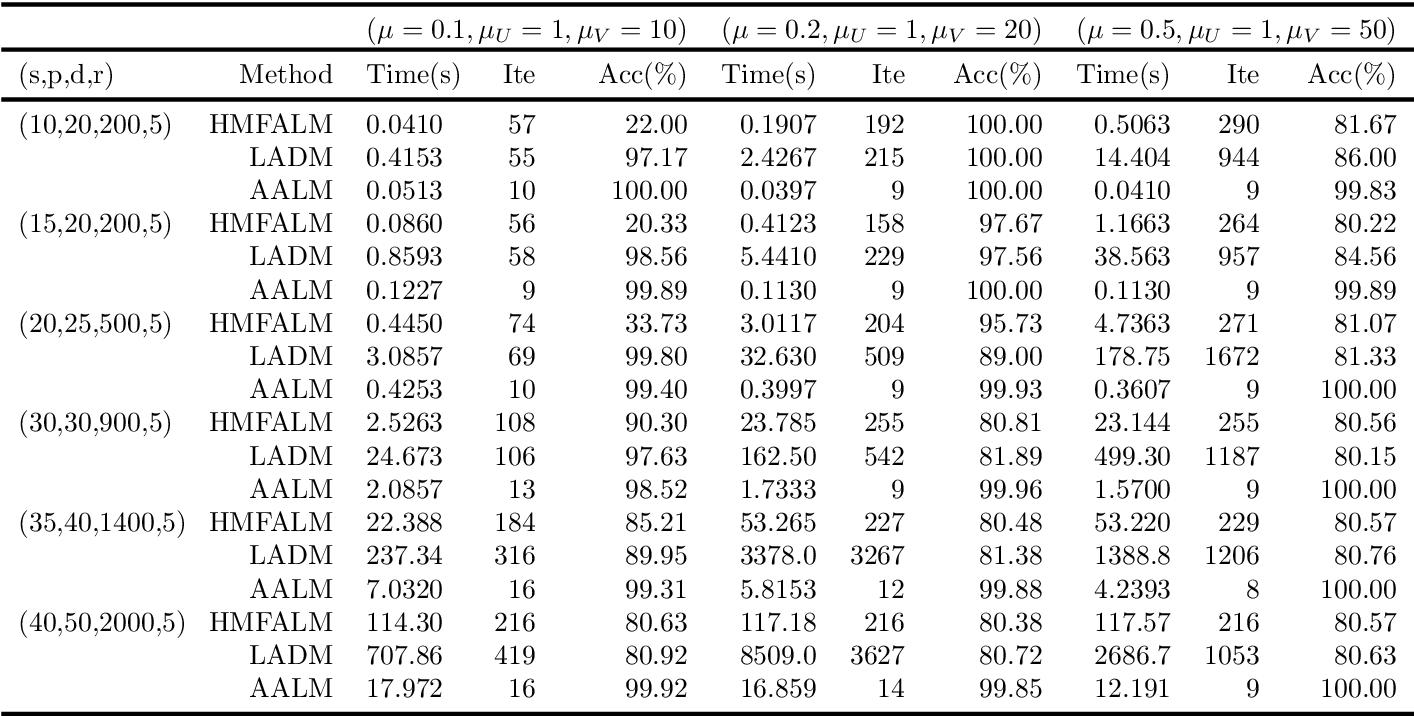 Figure 3 for A Group Norm Regularized LRR Factorization Model for Spectral Clustering