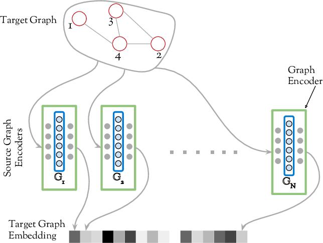 Figure 1 for DDGK: Learning Graph Representations for Deep Divergence Graph Kernels