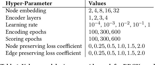 Figure 2 for DDGK: Learning Graph Representations for Deep Divergence Graph Kernels