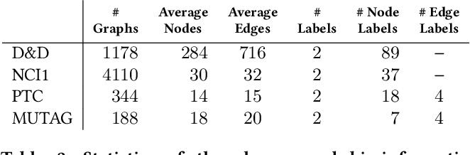 Figure 4 for DDGK: Learning Graph Representations for Deep Divergence Graph Kernels