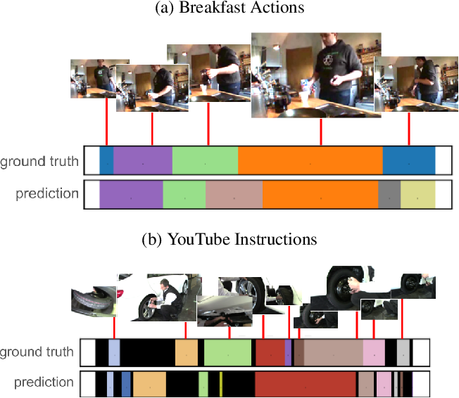 Figure 1 for Joint Visual-Temporal Embedding for Unsupervised Learning of Actions in Untrimmed Sequences