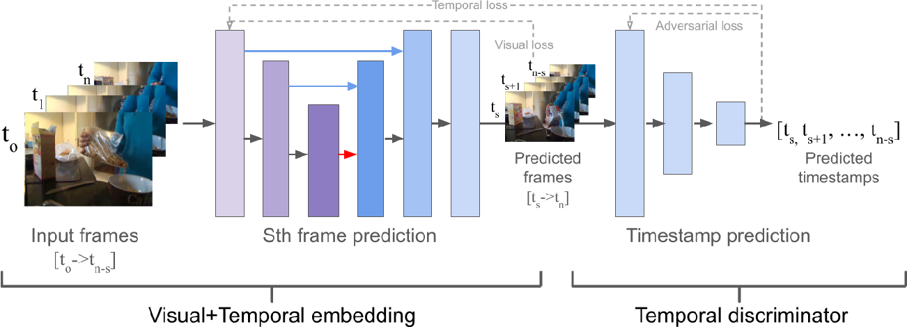 Figure 3 for Joint Visual-Temporal Embedding for Unsupervised Learning of Actions in Untrimmed Sequences