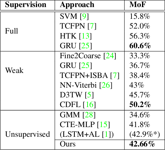 Figure 2 for Joint Visual-Temporal Embedding for Unsupervised Learning of Actions in Untrimmed Sequences